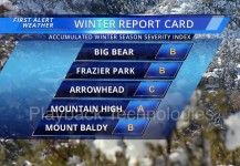 Winter Report Card